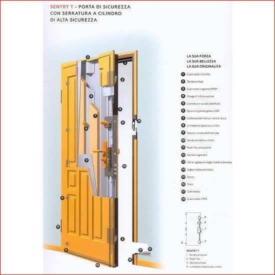 Dierre porte blindate porte di sicurezza - Porte blindate dierre prezzi ...